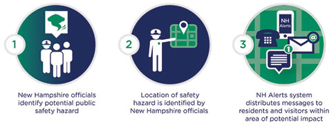 how nh alerts works